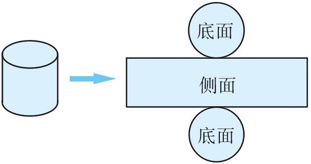 《圆柱的表面积》-圆柱的侧面展开图